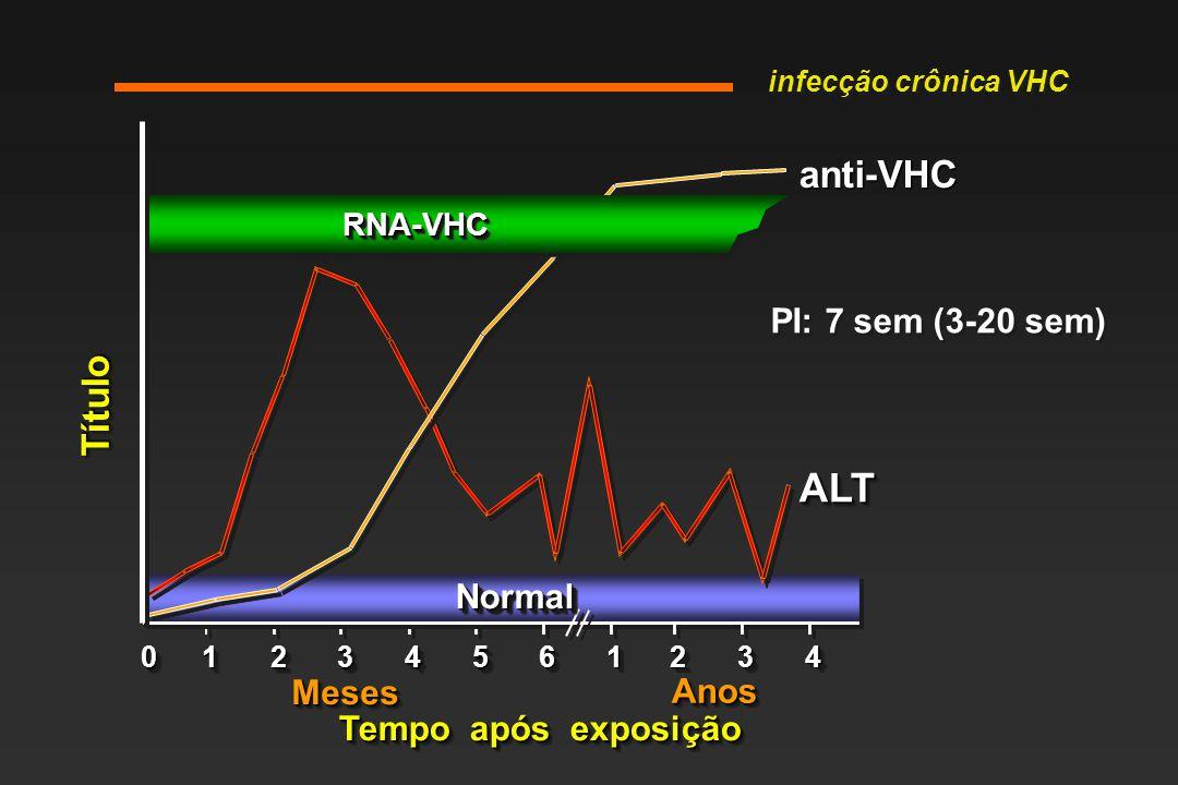 RNA-VHCRNA-VHC Tempo após exposição TítuloTítulo anti-VHCanti-VHC ALTALT NormalNormal 001122334455 6611223344 AnosAnos MesesMeses infecção crônica VHC PI: 7 sem (3-20 sem)