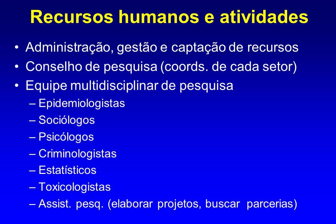 Recursos humanos e atividades Administração, gestão e captação de recursos Conselho de pesquisa (coords.