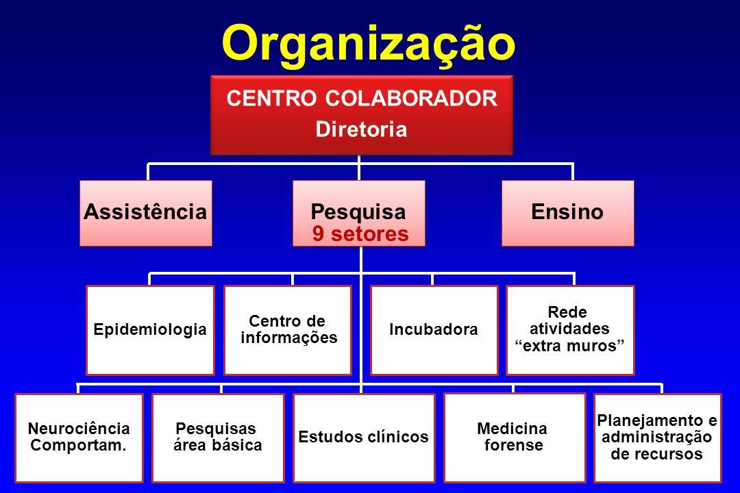 Medicina forense Planejamento e administração de recursos Incubadora Centro de informações Epidemiologia Pesquisas área básica Neurociência Comportam.