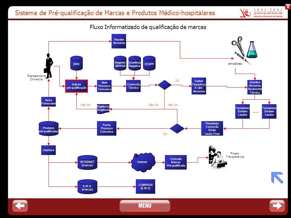 Sistema de Pré-qualificação de Marcas e Produtos Médico-hospitalares Solicita pré-qualificação Produtos pré-qualificados Consulta Marcas Pré-qualifica