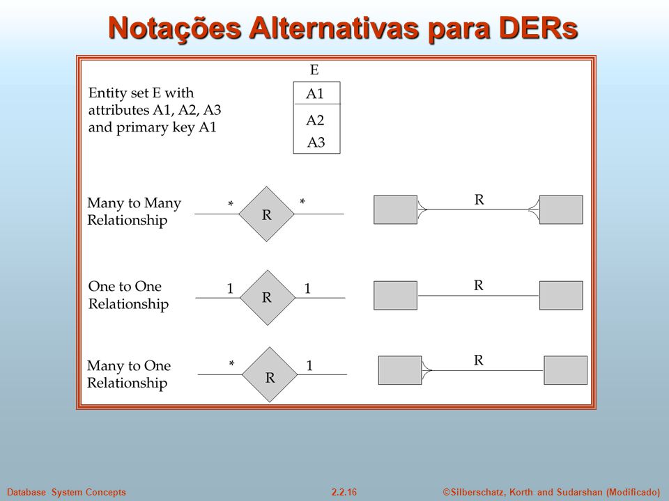 2.2.16Database System Concepts©Silberschatz, Korth and Sudarshan (Modificado) Notações Alternativas para DERs