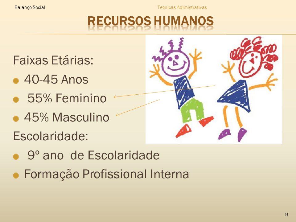 Faixas Etárias: 40-45 Anos 55% Feminino 45% Masculino Escolaridade: 9º ano de Escolaridade Formação Profissional Interna Balanço SocialTécnicas Adimistrativas 9