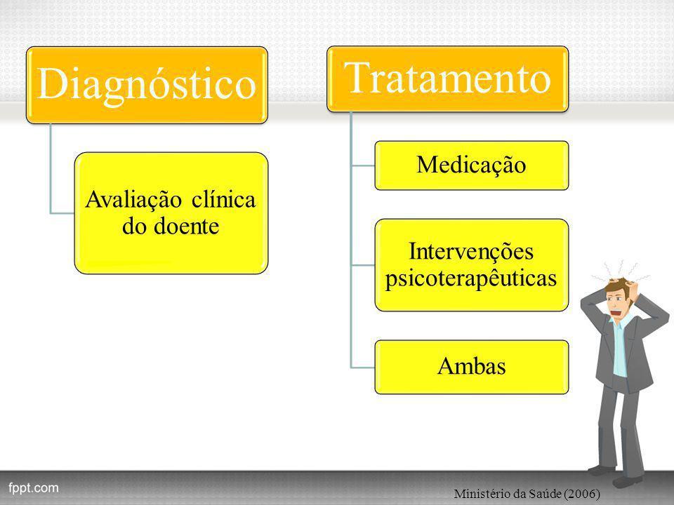Diagnóstico Avaliação clínica do doente Tratamento Medicação Intervenções psicoterapêuticas Ambas Ministério da Saúde (2006)