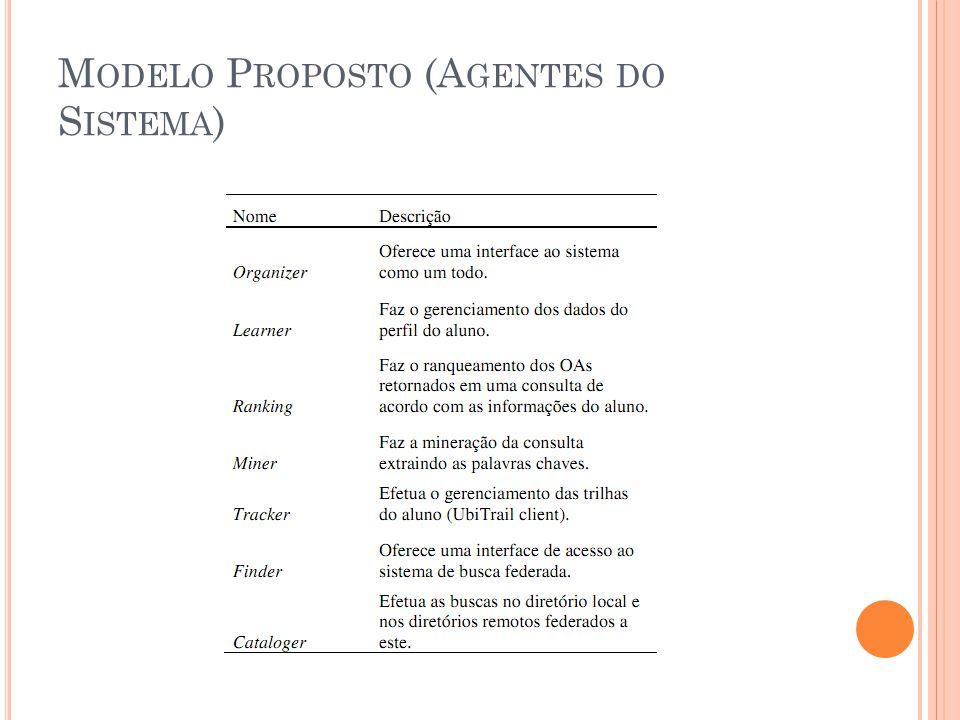 M ODELO P ROPOSTO (A GENTES DO S ISTEMA )