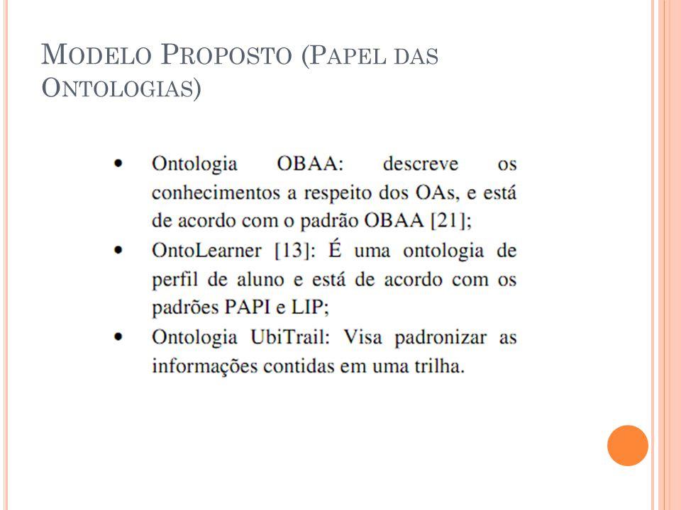 M ODELO P ROPOSTO (P APEL DAS O NTOLOGIAS )