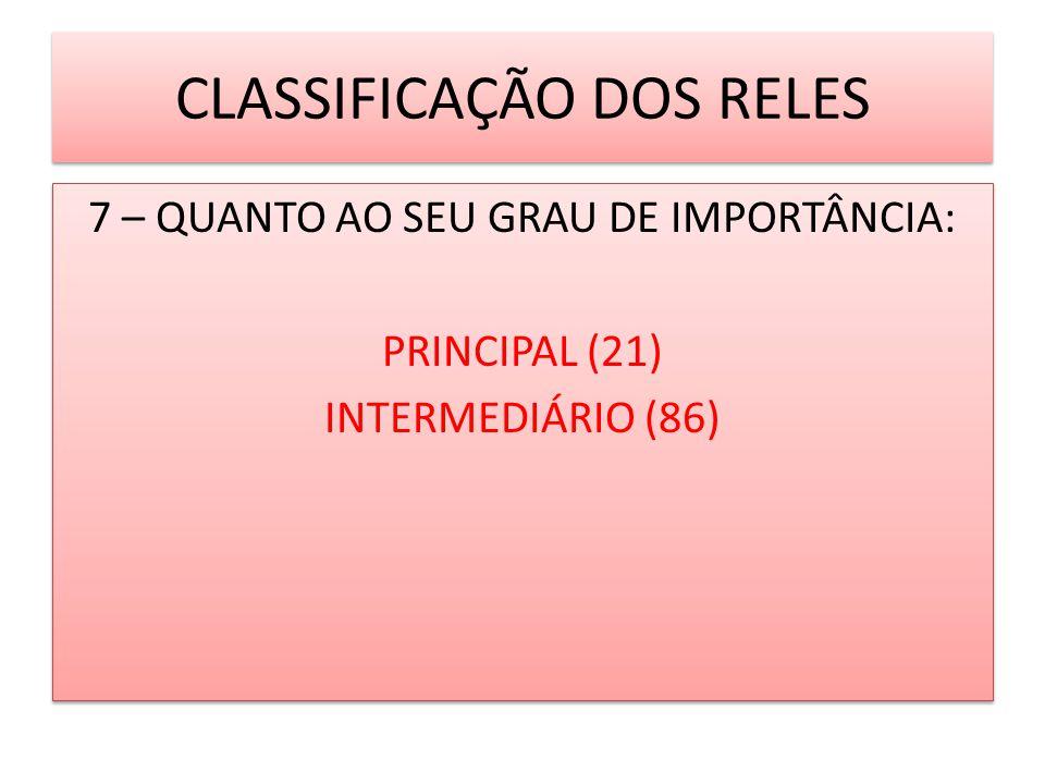 7 – QUANTO AO SEU GRAU DE IMPORTÂNCIA: PRINCIPAL (21) INTERMEDIÁRIO (86) 7 – QUANTO AO SEU GRAU DE IMPORTÂNCIA: PRINCIPAL (21) INTERMEDIÁRIO (86) CLAS