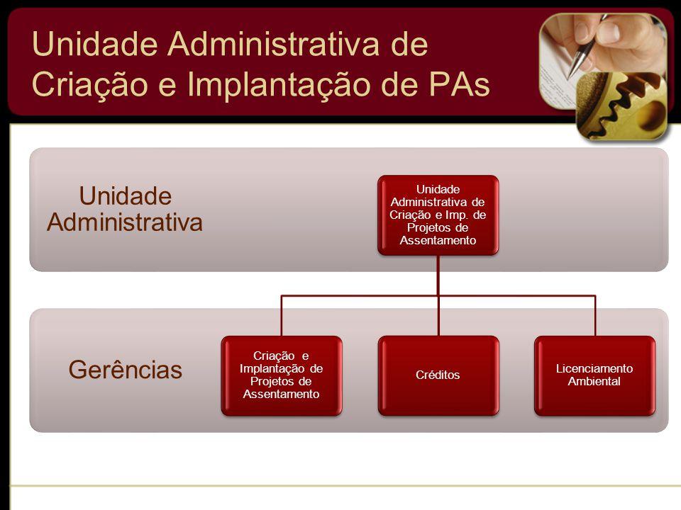 Unidade Administrativa de Criação e Implantação de PAs Gerências Unidade Administrativa Unidade Administrativa de Criação e Imp.