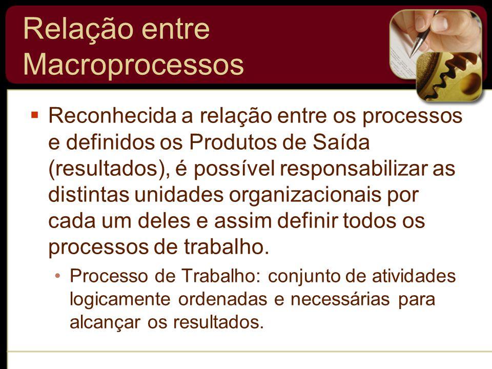 Relação entre Macroprocessos  Reconhecida a relação entre os processos e definidos os Produtos de Saída (resultados), é possível responsabilizar as distintas unidades organizacionais por cada um deles e assim definir todos os processos de trabalho.