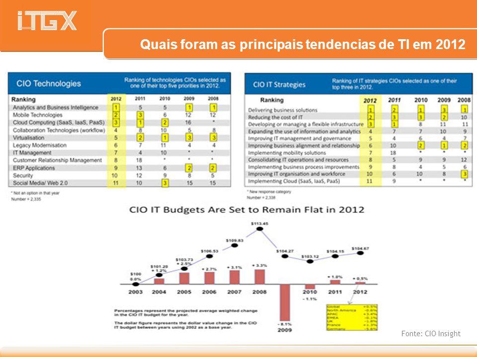 Quais foram as principais tendencias de TI em 2012 Fonte: CIO Insight