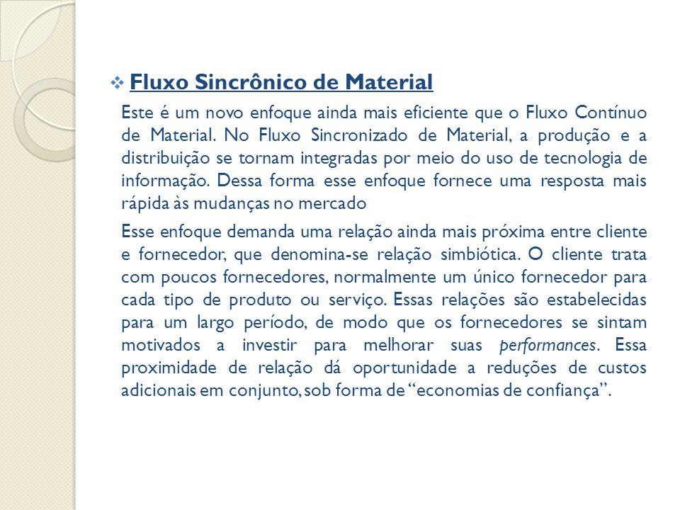  Fluxo Sincrônico de Material Este é um novo enfoque ainda mais eficiente que o Fluxo Contínuo de Material.