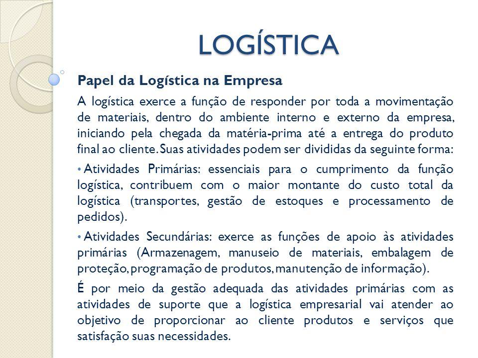 LOGÍSTICA Papel da Logística na Empresa A logística exerce a função de responder por toda a movimentação de materiais, dentro do ambiente interno e externo da empresa, iniciando pela chegada da matéria-prima até a entrega do produto final ao cliente.