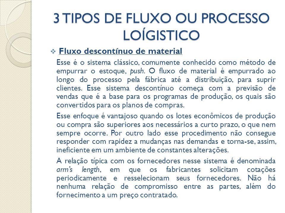 3 TIPOS DE FLUXO OU PROCESSO LOÍGISTICO  Fluxo descontínuo de material Esse é o sistema clássico, comumente conhecido como método de empurrar o estoque, push.