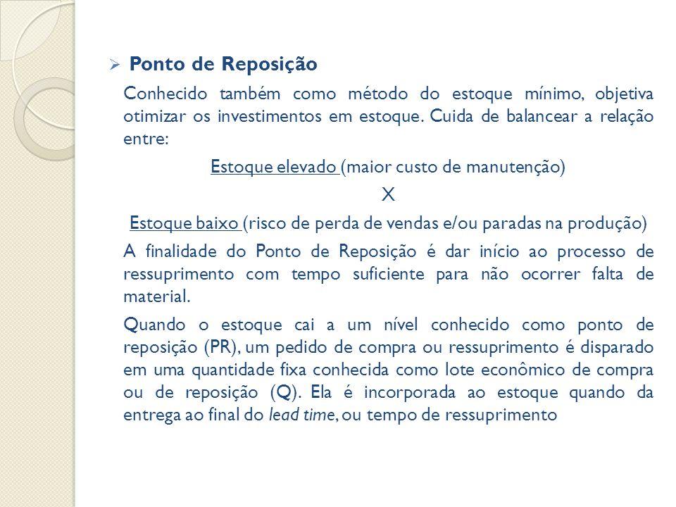  Ponto de Reposição Conhecido também como método do estoque mínimo, objetiva otimizar os investimentos em estoque.