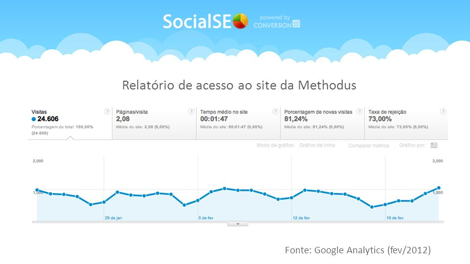 Fonte: Google Analytics (fev/2012) Relatório de acesso ao site da Methodus