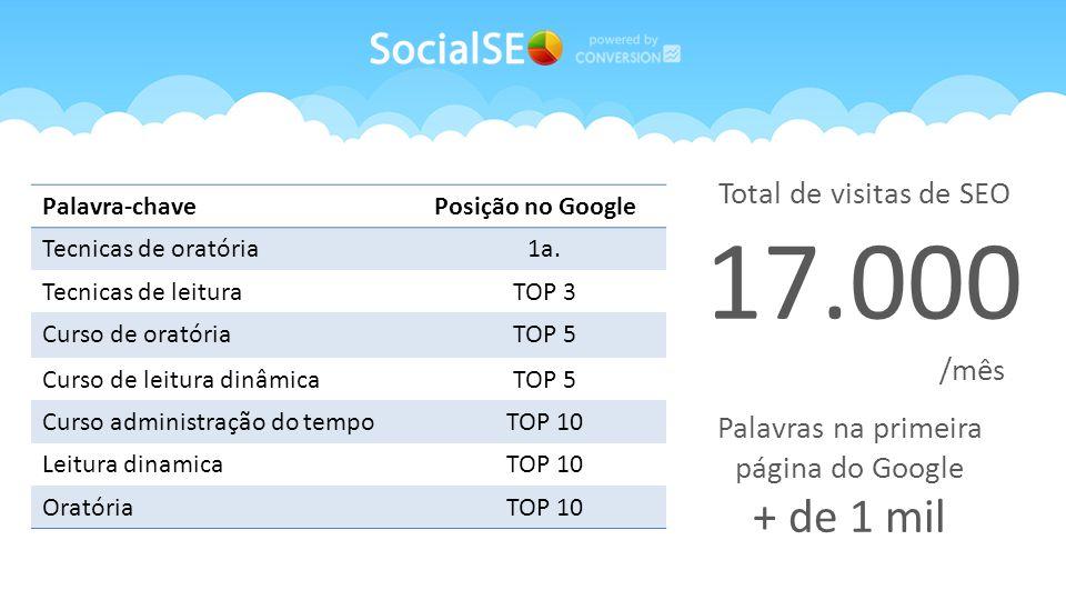 Total de visitas de SEO 17.000 /mês. Palavra-chavePosição no Google Tecnicas de oratória1a.
