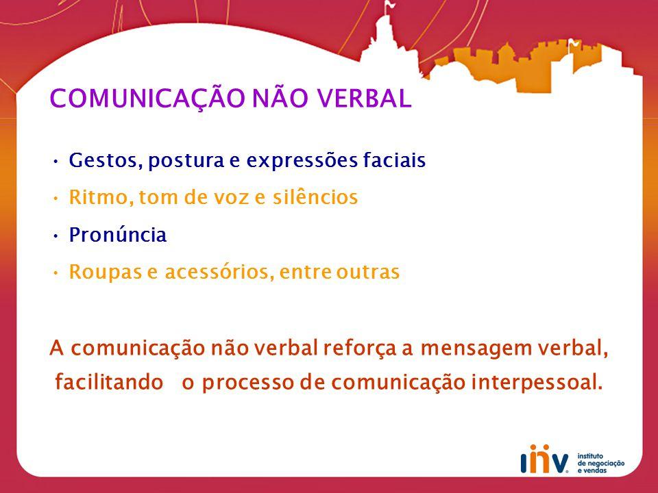 COMUNICAÇÃO NÃO VERBAL Gestos, postura e expressões faciais Ritmo, tom de voz e silêncios Pronúncia Roupas e acessórios, entre outras A comunicação não verbal reforça a mensagem verbal, facilitando o processo de comunicação interpessoal.