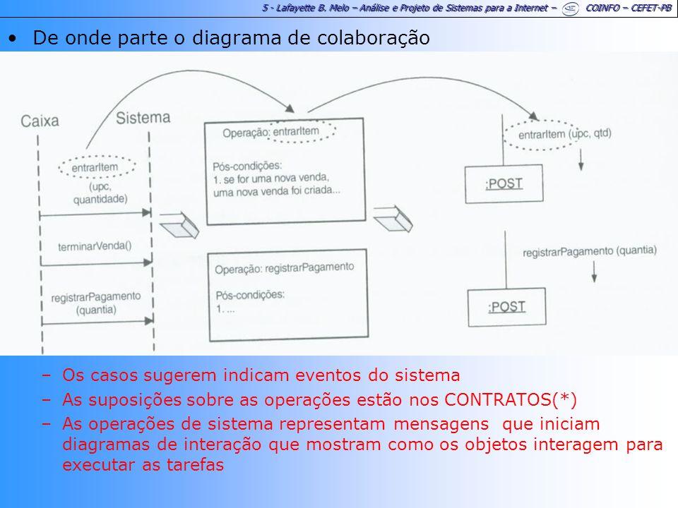 5 - Lafayette B. Melo – Análise e Projeto de Sistemas para a Internet – COINFO – CEFET-PB De onde parte o diagrama de colaboração –Os casos sugerem in