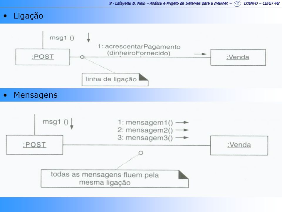 9 - Lafayette B. Melo – Análise e Projeto de Sistemas para a Internet – COINFO – CEFET-PB Ligação Mensagens