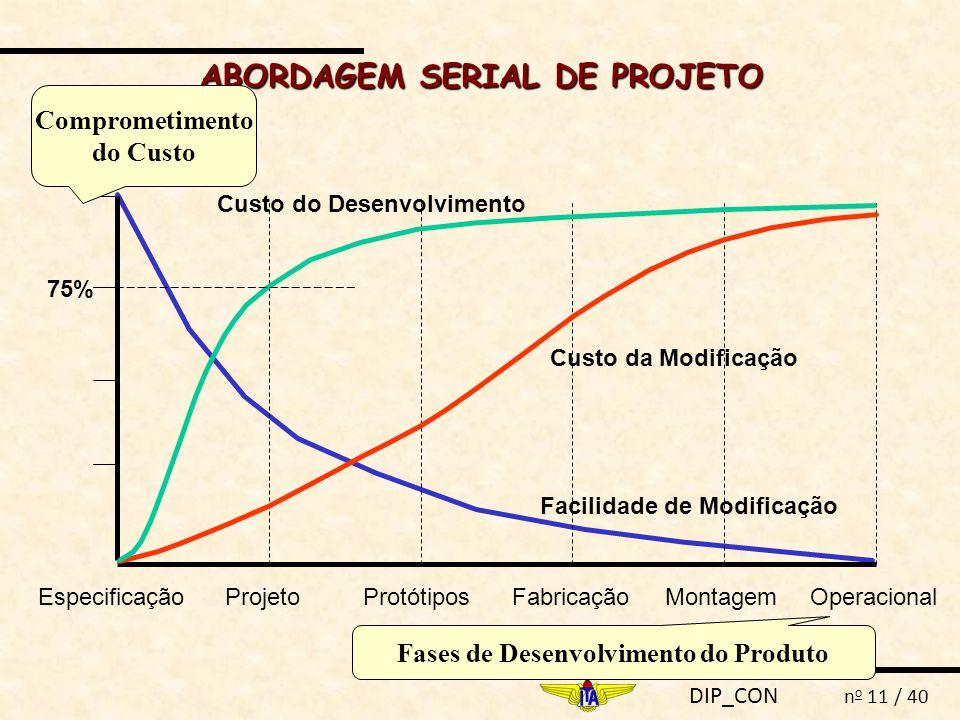 DIP_CON n o 11 / 40 ABORDAGEM SERIAL DE PROJETO 75% EspecificaçãoProjetoProtótiposFabricaçãoMontagemOperacional Custo do Desenvolvimento Custo da Modi