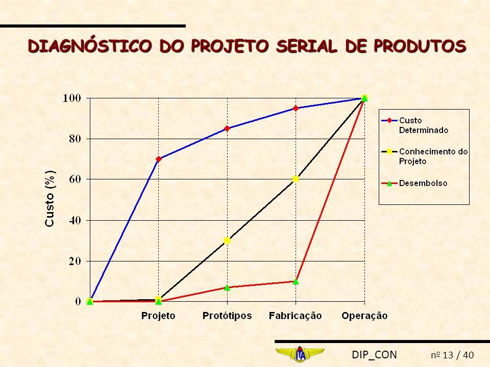 DIP_CON n o 13 / 40 DIAGNÓSTICO DO PROJETO SERIAL DE PRODUTOS