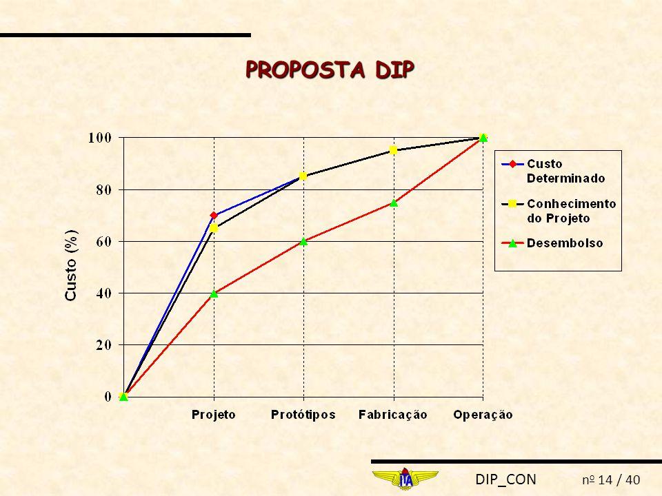 DIP_CON n o 14 / 40 PROPOSTA DIP