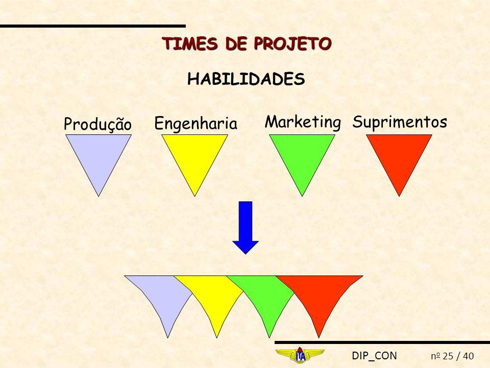 DIP_CON n o 25 / 40 TIMES DE PROJETO HABILIDADES Produção Engenharia MarketingSuprimentos