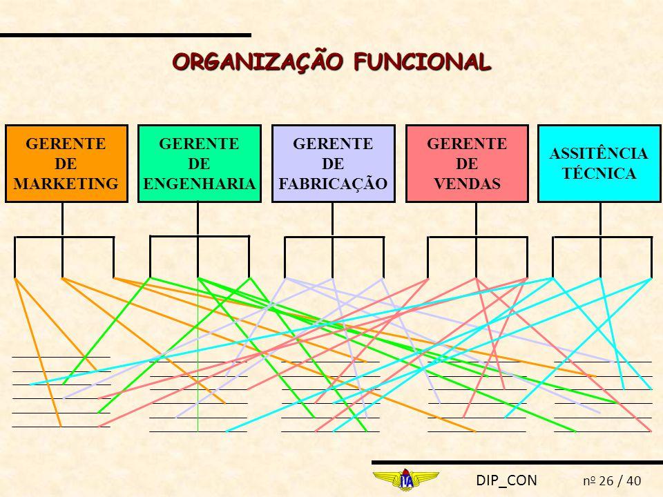 DIP_CON n o 26 / 40 ORGANIZAÇÃO FUNCIONAL GERENTE DE MARKETING GERENTE DE FABRICAÇÃO GERENTE DE ENGENHARIA ASSITÊNCIA TÉCNICA GERENTE DE VENDAS