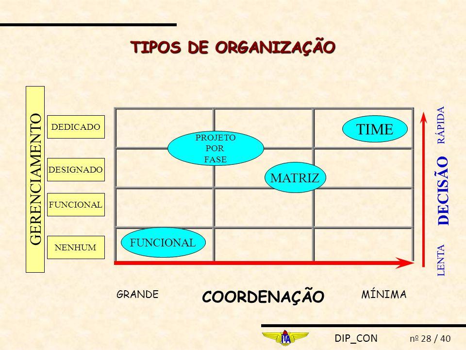 DIP_CON n o 28 / 40 DEDICADO DESIGNADO FUNCIONAL NENHUM GERENCIAMENTO TIME MATRIZ PROJETO POR FASE FUNCIONAL MÍNIMAGRANDE COORDENAÇÃO LENTA RÁPIDA DEC