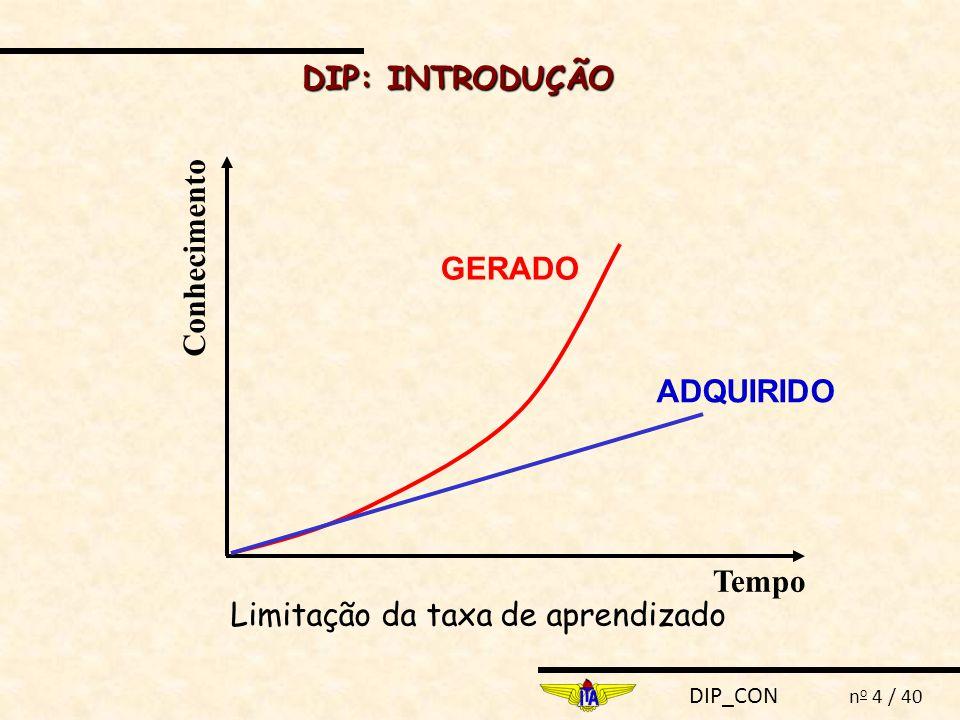 DIP_CON n o 4 / 40 Limitação da taxa de aprendizado Tempo Conhecimento ADQUIRIDO GERADO DIP: INTRODUÇÃO