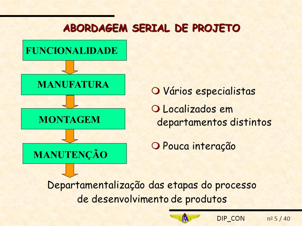 DIP_CON n o 5 / 40 Departamentalização das etapas do processo de desenvolvimento de produtos  Vários especialistas  Localizados em departamentos dis