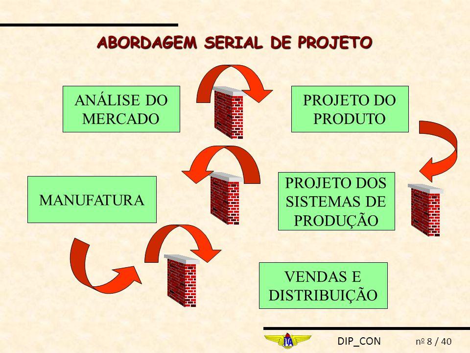 DIP_CON n o 39 / 40 CAPP Árvore do Produto DBF - DESIGN BY FEATURES