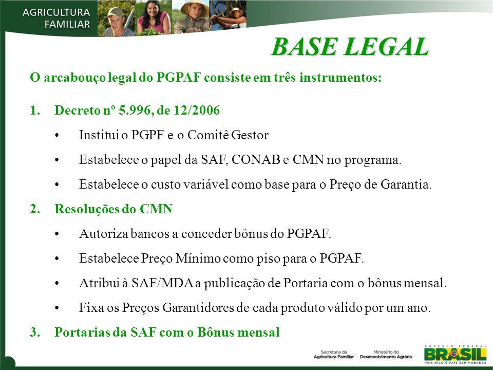 BASE LEGAL O arcabouço legal do PGPAF consiste em três instrumentos: 1.Decreto nº 5.996, de 12/2006 Institui o PGPF e o Comitê Gestor Estabelece o papel da SAF, CONAB e CMN no programa.