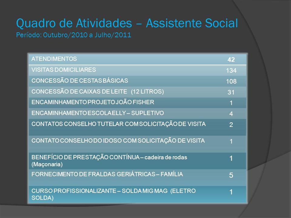 Quadro de Atividades – Assistente Social Período: Outubro/2010 a Julho/2011 ATENDIMENTOS 42 VISITAS DOMICILIARES 134 CONCESSÃO DE CESTAS BÁSICAS 108 C