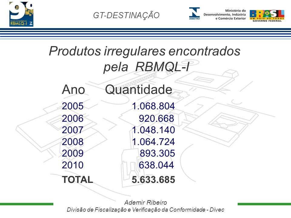GT-DESTINAÇÃO Ademir Ribeiro Divisão de Fiscalização e Verificação da Conformidade - Divec Produtos irregulares encontrados pela RBMQL-I AnoQuantidade