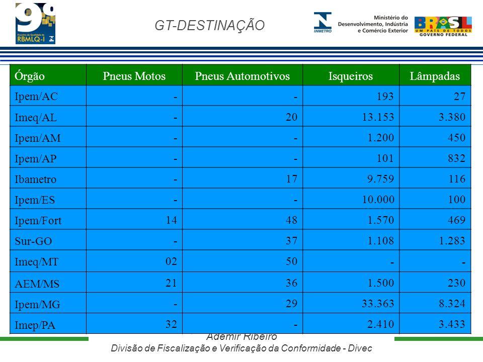 GT-DESTINAÇÃO Ademir Ribeiro Divisão de Fiscalização e Verificação da Conformidade - Divec ÓrgãoPneus MotosPneus AutomotivosIsqueirosLâmpadas Ipem/AC-