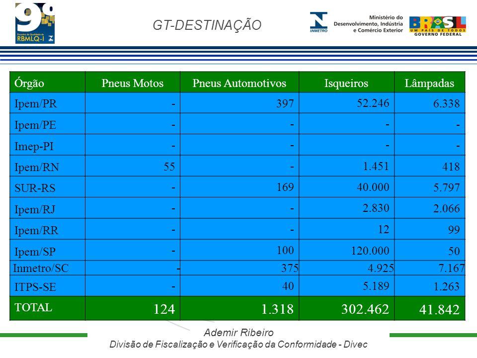 GT-DESTINAÇÃO Ademir Ribeiro Divisão de Fiscalização e Verificação da Conformidade - Divec ÓrgãoPneus MotosPneus AutomotivosIsqueirosLâmpadas Ipem/PR-