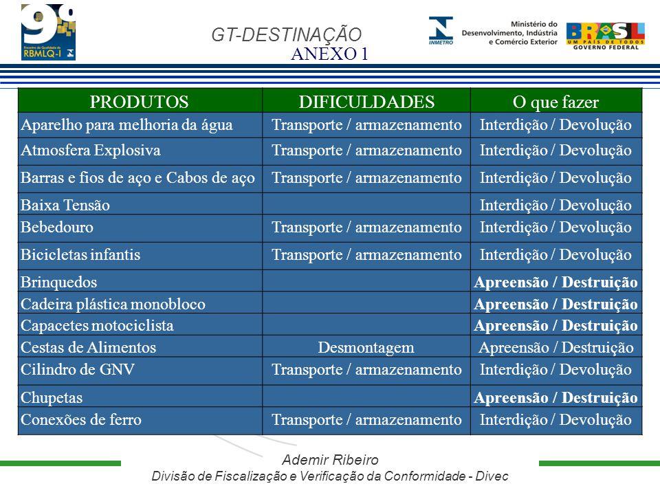 GT-DESTINAÇÃO Ademir Ribeiro Divisão de Fiscalização e Verificação da Conformidade - Divec PRODUTOSDIFICULDADESO que fazer Aparelho para melhoria da á
