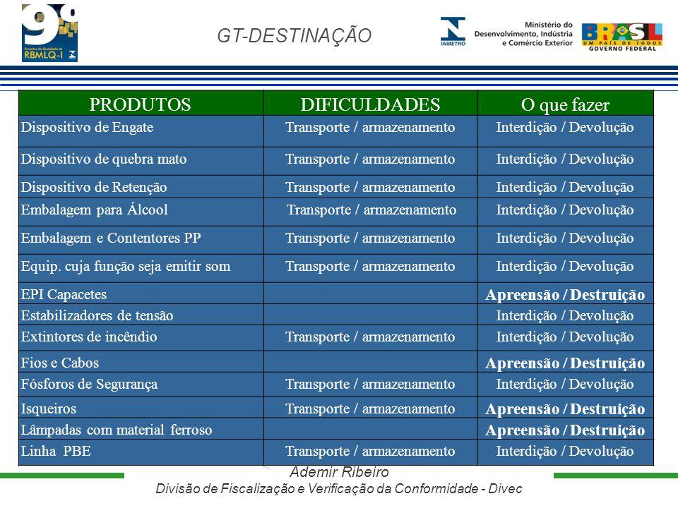 GT-DESTINAÇÃO Ademir Ribeiro Divisão de Fiscalização e Verificação da Conformidade - Divec PRODUTOSDIFICULDADESO que fazer Dispositivo de EngateTransp