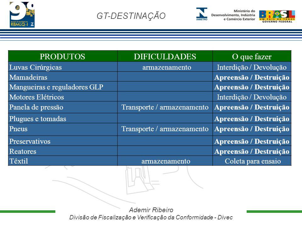 GT-DESTINAÇÃO Ademir Ribeiro Divisão de Fiscalização e Verificação da Conformidade - Divec PRODUTOSDIFICULDADESO que fazer Luvas Cirúrgicas armazename