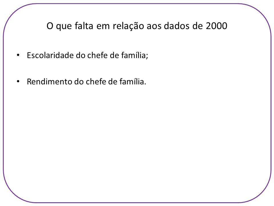 O que falta em relação aos dados de 2000 Escolaridade do chefe de família; Rendimento do chefe de família.