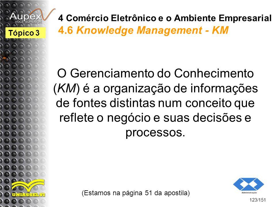4 Comércio Eletrônico e o Ambiente Empresarial 4.6 Knowledge Management - KM O Gerenciamento do Conhecimento (KM) é a organização de informações de fo