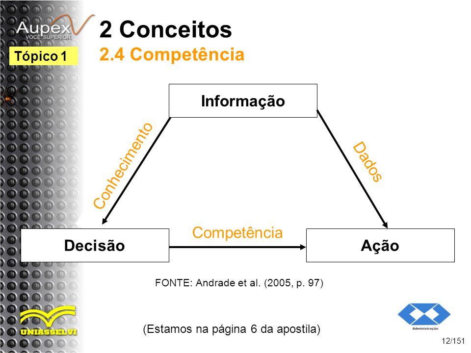 2 Conceitos 2.4 Competência (Estamos na página 6 da apostila) 12/151 Tópico 1 Ação FONTE: Andrade et al. (2005, p. 97) Informação Conhecimento Competê