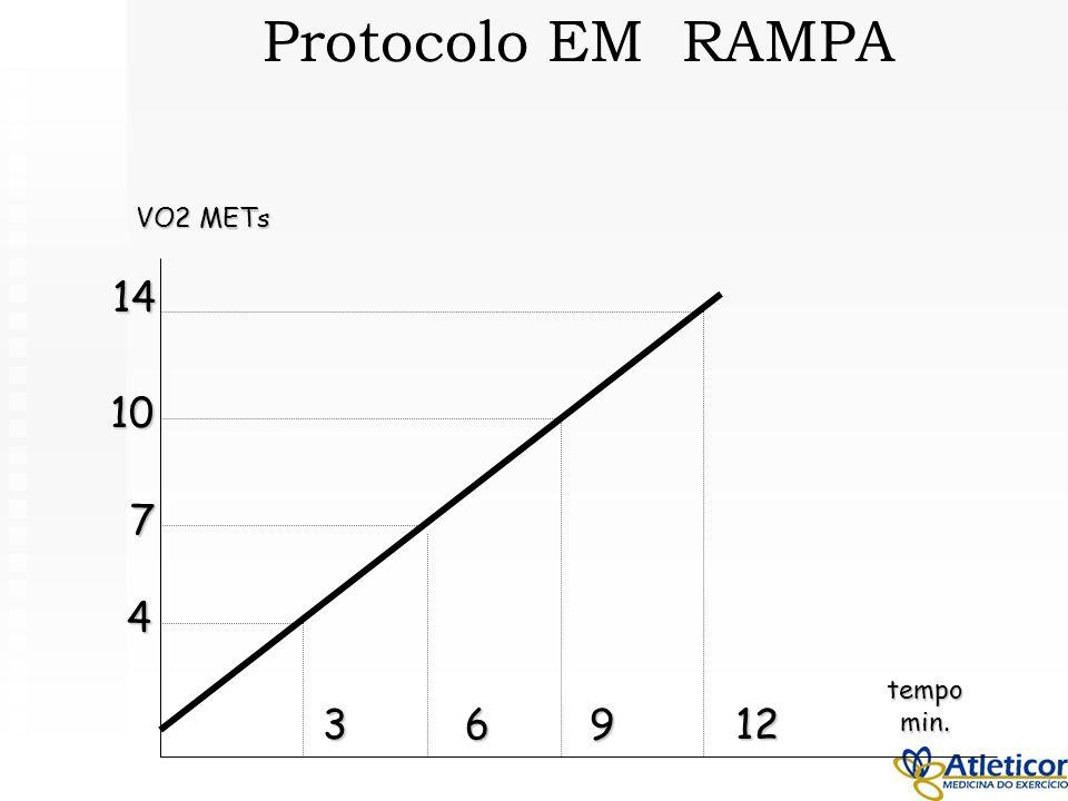 VO2 METs tempomin. 36912 4 7 10 14 Protocolo EM RAMPA