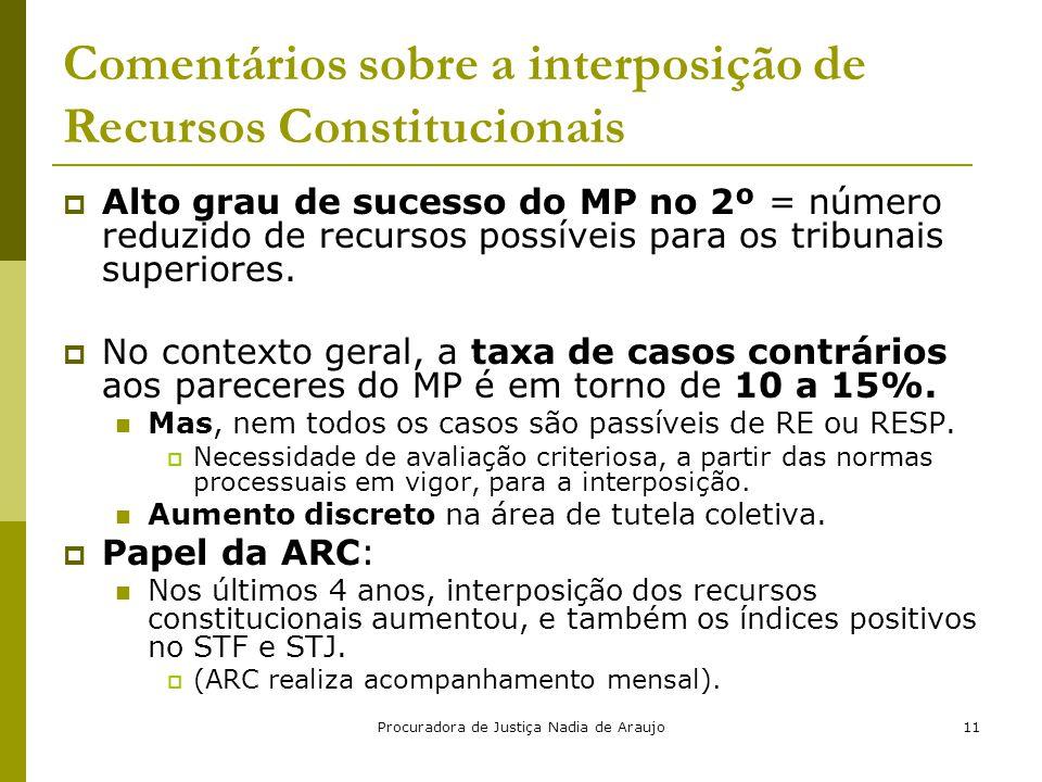 Procuradora de Justiça Nadia de Araujo11 Comentários sobre a interposição de Recursos Constitucionais  Alto grau de sucesso do MP no 2º = número redu