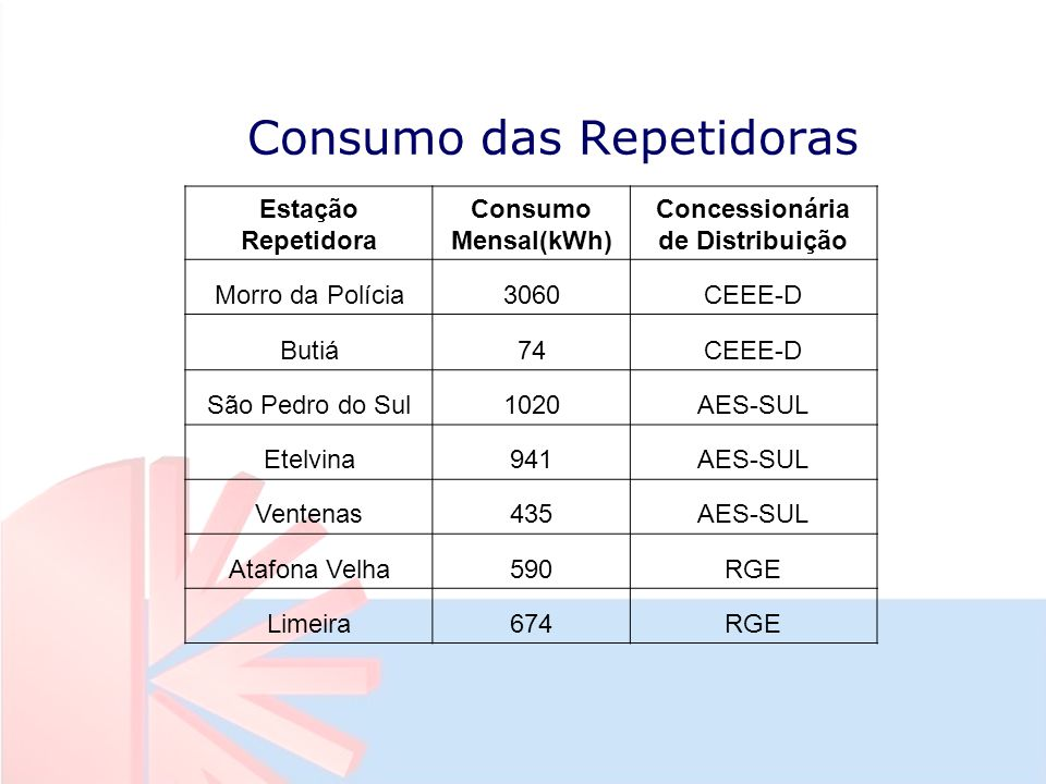 Consumo das Repetidoras Estação Repetidora Consumo Mensal(kWh) Concessionária de Distribuição Morro da Polícia3060CEEE-D Butiá74CEEE-D São Pedro do Sul1020AES-SUL Etelvina941AES-SUL Ventenas435AES-SUL Atafona Velha590RGE Limeira674RGE