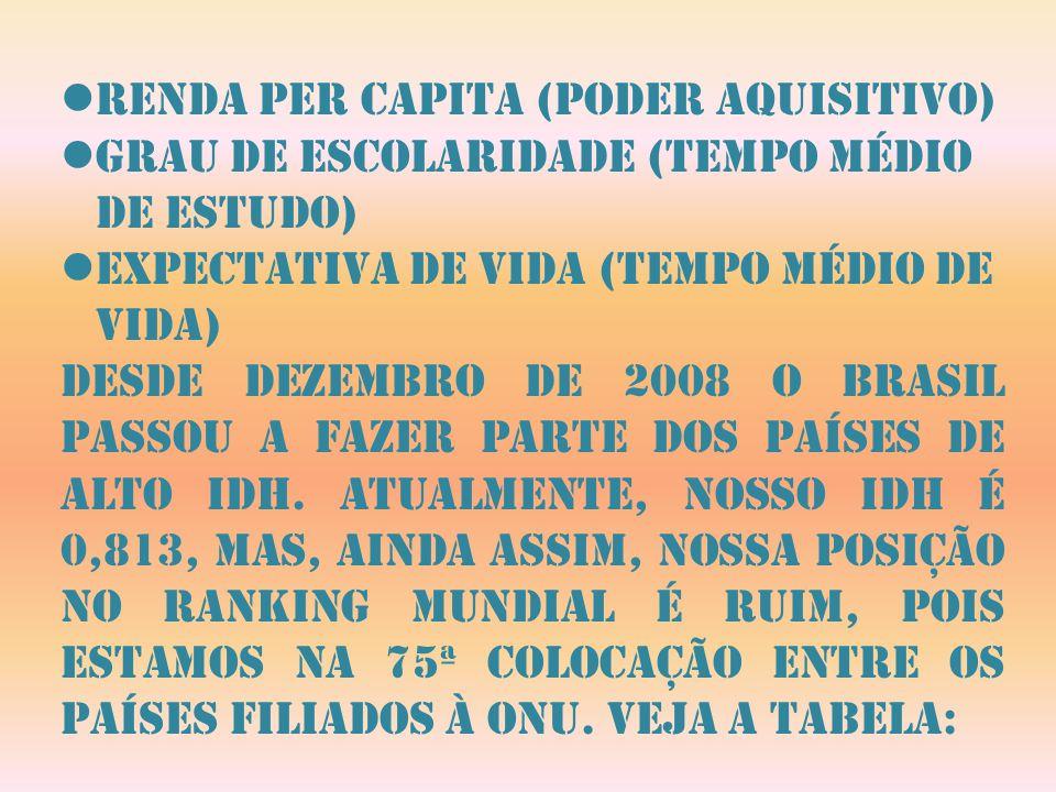 Renda per capita (poder aquisitivo) grau de escolaridade (tempo médio de estudo) expectativa de vida (tempo médio de vida) Desde dezembro de 2008 o br