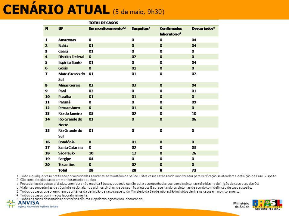 CENÁRIO ATUAL (5 de maio, 9h30) 1. Todo e qualquer caso notificado por autoridades sanitárias ao Ministério da Saúde. Estes casos estão sendo monitora