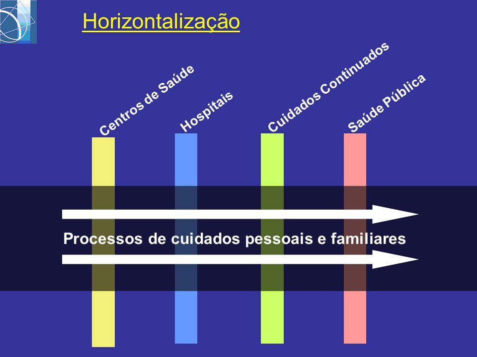 Centros de Saúde Hospitais Cuidados Continuados Saúde Pública Processos de cuidados pessoais e familiares Horizontalização