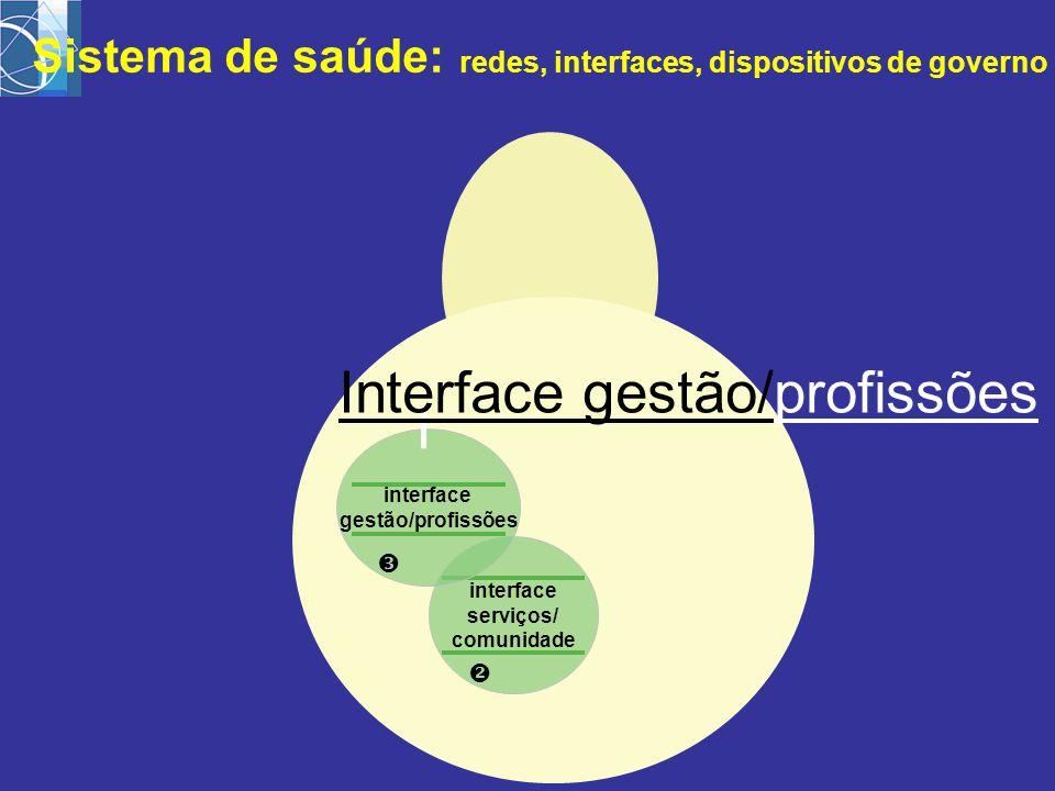 interface serviços/ comunidade  interface gestão/profissões  Sistema de saúde: redes, interfaces, dispositivos de governo I Interface gestão/profiss