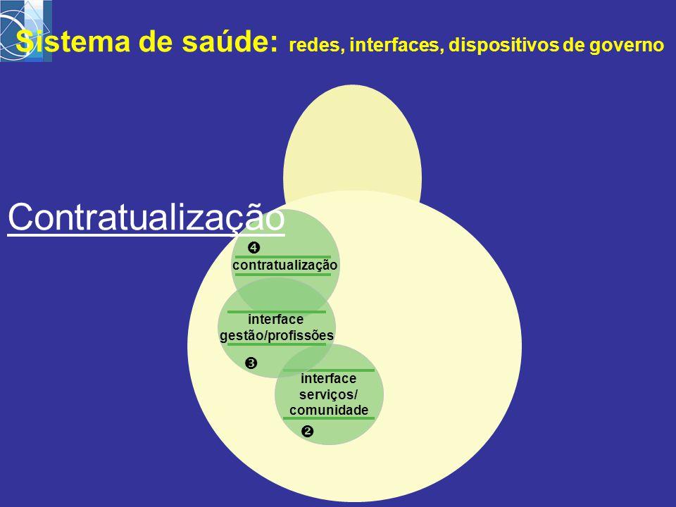 interface serviços/ comunidade  contratualização  interface gestão/profissões  Sistema de saúde: redes, interfaces, dispositivos de governo Contratualização